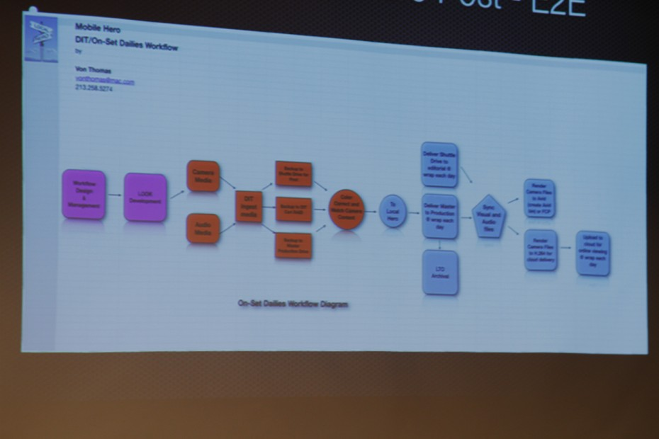 Von Thomas explains the DIT workflow.
